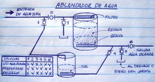 Cómo fabricar un ablandador de agua