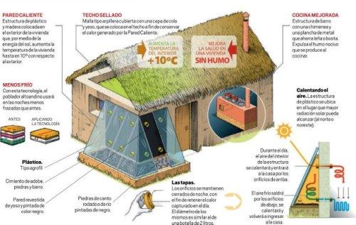 Proyecto de uso de energías renovables para zonas rurales alto andinas